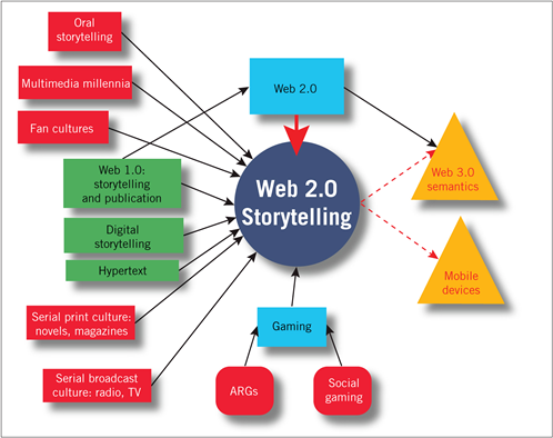 the effectiveness of digital storytelling in the classrooms a comprehensive study