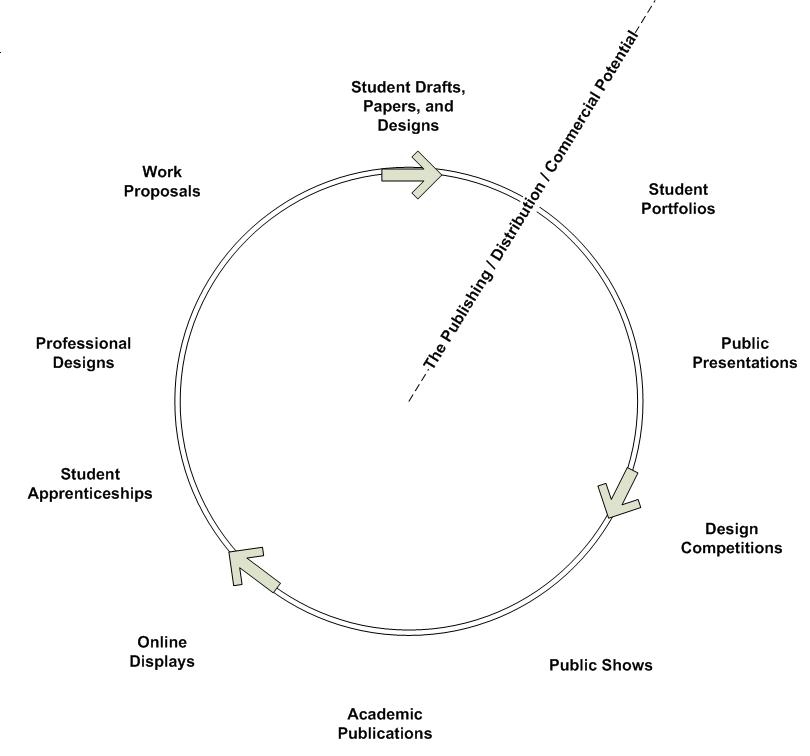An Instructional Design Approach to Updating an Online Course