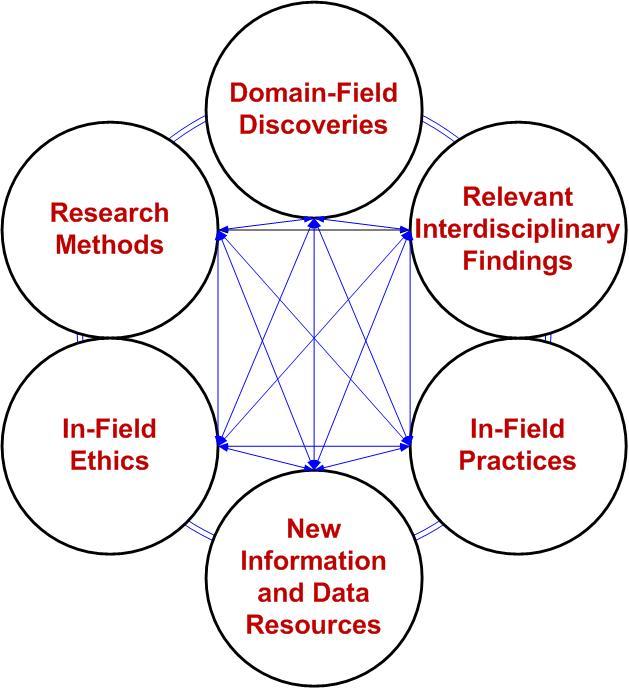An Instructional Design Approach to Updating an Online