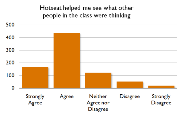 Hotseat  Opening The Backchannel In Large Lectures