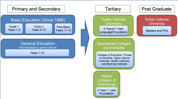 educational system overview oman