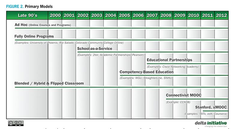 Online Educational Delivery Models: A Descriptive View