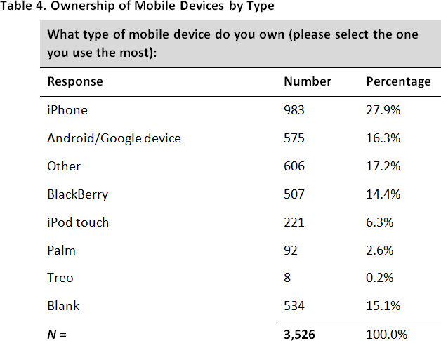 A State of Flux: Results of a Mobile Device Survey at the