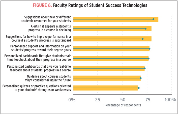 Top 10 It Issues 2016 Divest Reinvest And Differentiate Educause