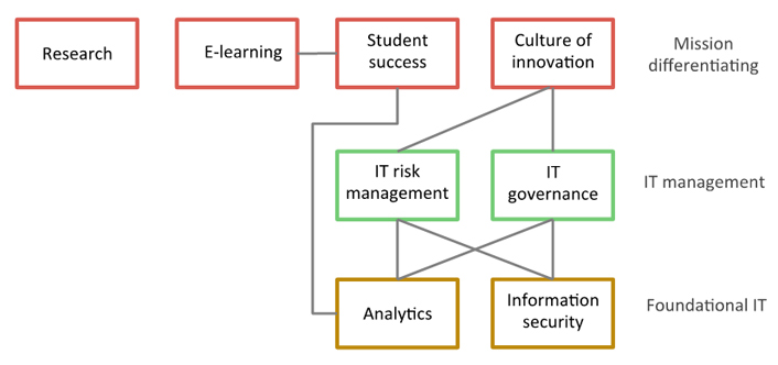 digital technology and the contemporary university degrees of digitization research into higher education