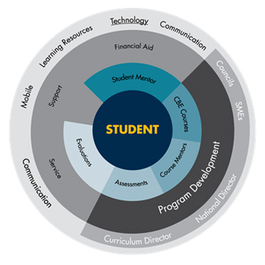 Personalized Learning at WGU | EDUCAUSE