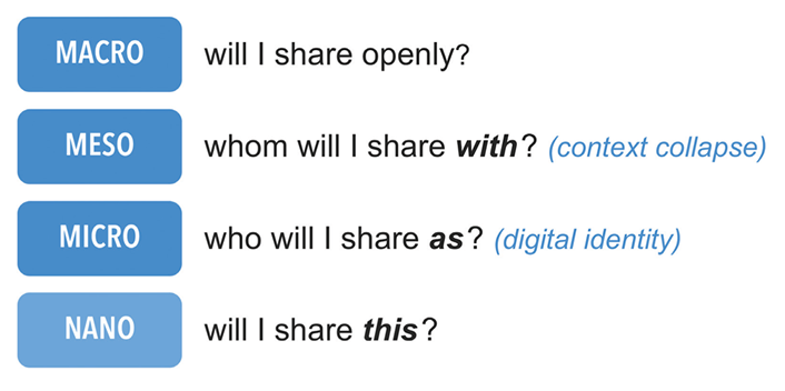 will i share openly (macro) whom will i share with (meso) who will i share as (micro) will i share this (nano)