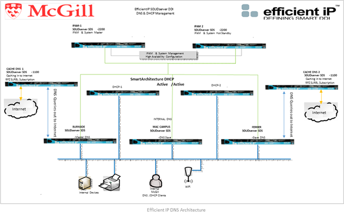 Figure 1. Diagram of the new DNS architecture at McGill University