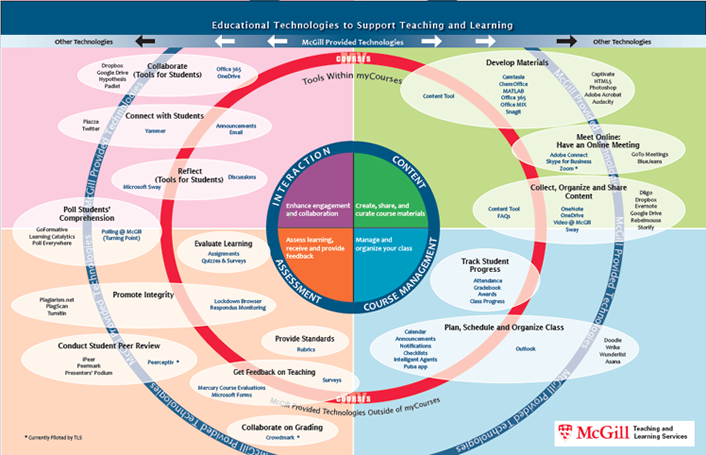 McGill University concept map illustrating learning technologies as an ecosystem