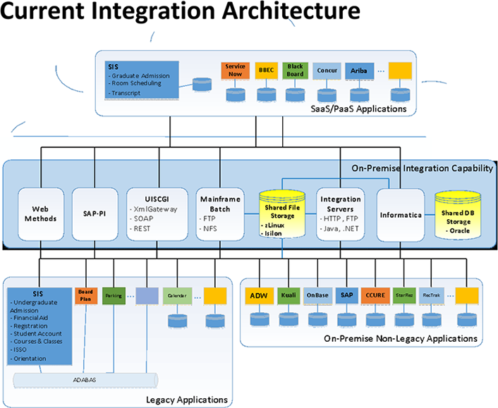 Tying It All Together: Integration PaaS in the Next-Gen Enterprise