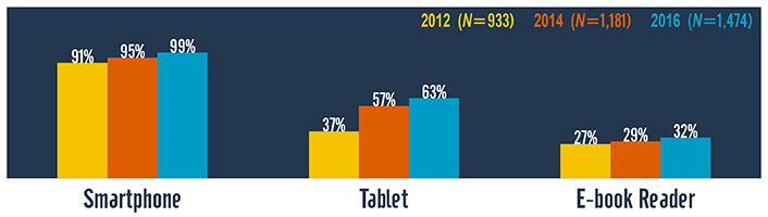 Changing Mobile Learning Practices: A Multiyear Study 2012