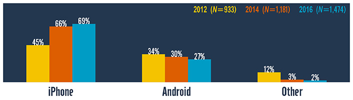 Changing Mobile Learning Practices: A Multiyear Study 2012–2016