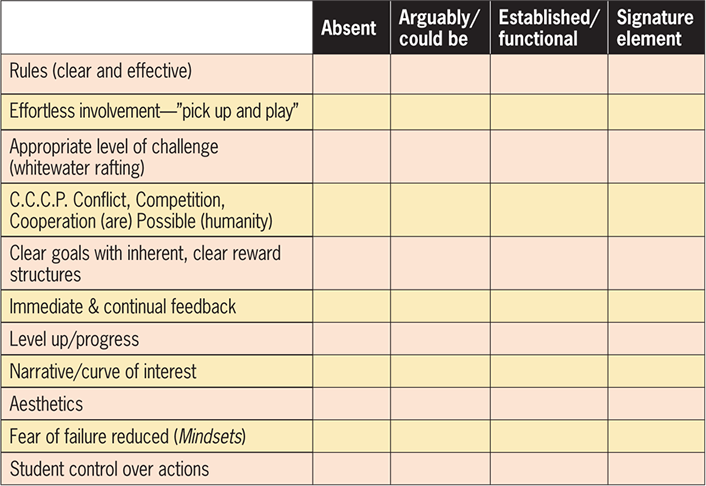 image of grid for assessing intrinsic motivators for gameful design
