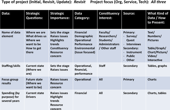 Data-Driven IT Strategic Planning: A Framework for Analysis