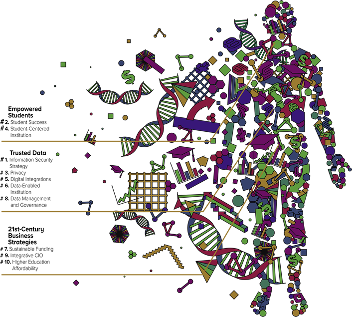 Top 10 IT Issues, 2019: The Student Genome Project | EDUCAUSE