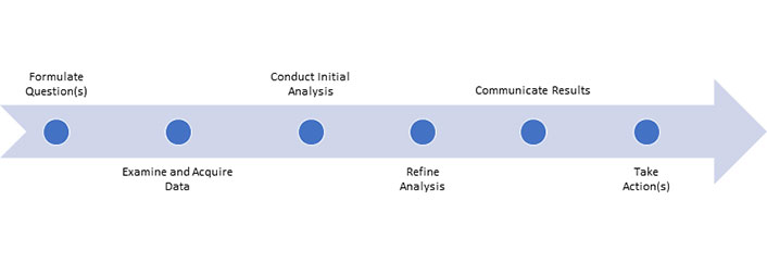 Data-Driven IT Support Operations and Decision-Making: A