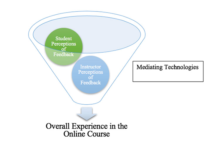 Funnel labelled 'Mediating Technologies'. Inside funnel: Student Perceptions of Feedback; Instructor Perceptions of Feedback.  Arrow out the bottom: Overall Experience in the Online Course.