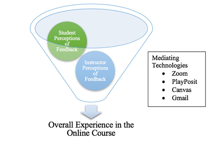 Funnel labelled 'Mediating Technologies: Zoom, PlayPosit, Canvas, Gmail'. Inside funnel: Student Perceptions of Feedback; Instructor Perceptions of Feedback.  Arrow out the bottom: Overall Experience in the Online Course.