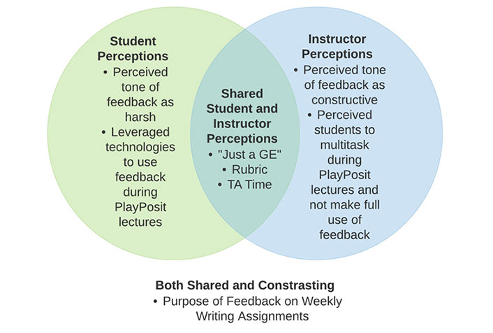 Venn diagram: Both Shared and Contrasting; Purpose of Feedback on Weekly Writing Assignments.  Student Perceptions: Perceived tone of feedback as harsh; Leveraged technologies to use feedback during PlayPosit lectures. Instructor Perceptions: Perceived tone of feedback as constructive; Perceived students to multitask during PlayPosit lectures and not make full use of feedback.  Shared Student and Instructor Perceptions: 'Just a GE'; Rubric; TA Time.