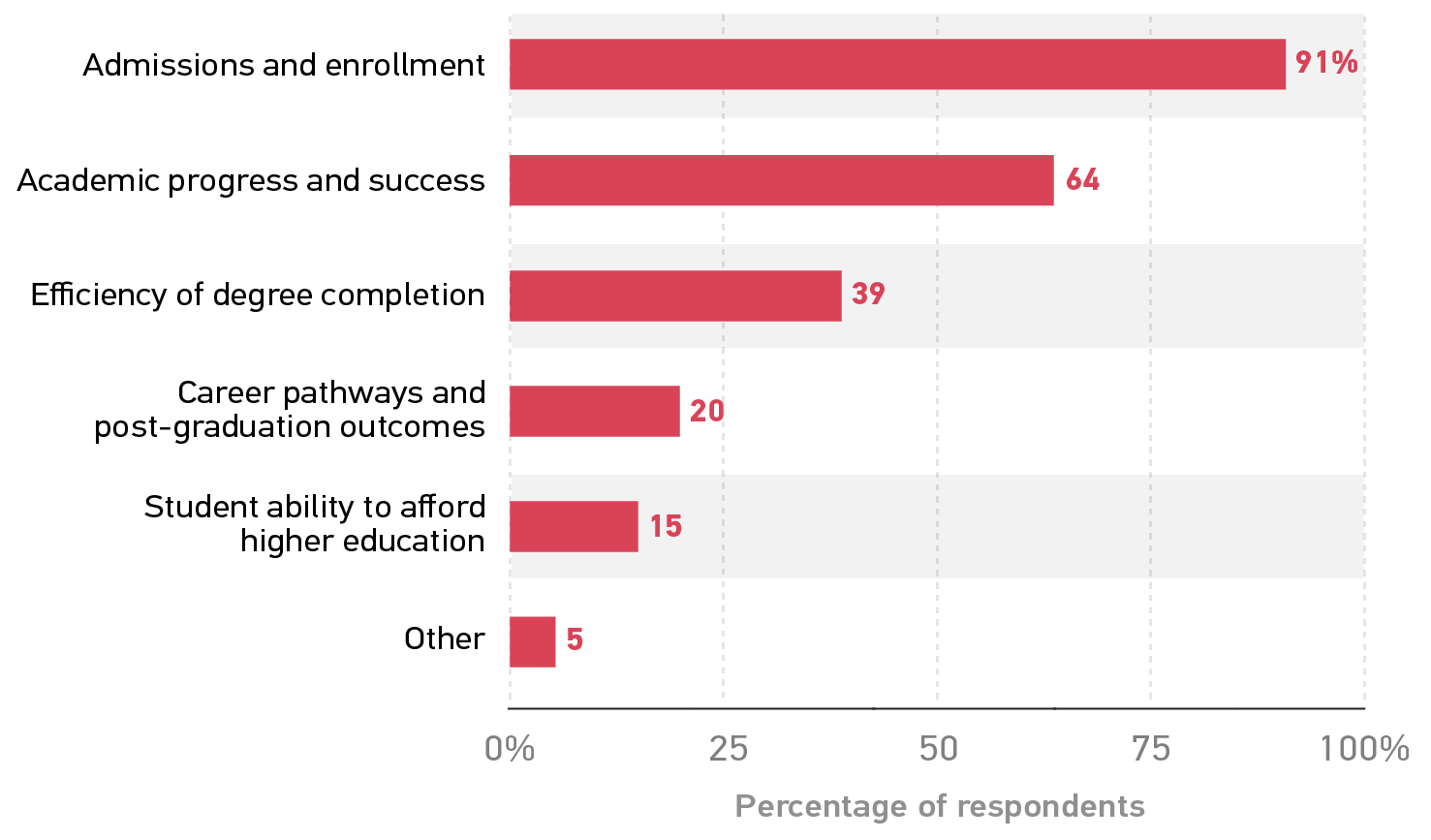 Bar graph showing percentage of respondents reporting CRM use in various stages of the student lifecycle. Admissions and enrollment 91%. Academic progress and success 64. Efficiency of degree completion 39. Career pathways and post-graduation outcomes 20. Student ability to afford higher education 15. Other 5.