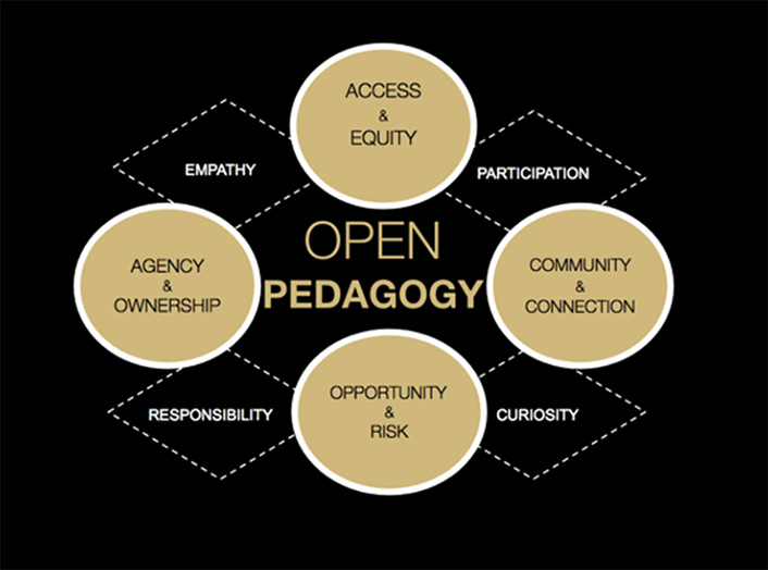 """Open pedagogy: habits and values. There are four circles labeled, """"access & equity,"""" """"community & connection,"""" """"opportunity & risk,"""" and """"agency & ownership"""" respectively. There are also four other boxes between those that read """"empathy,"""" """"participation,"""" """"cuirosity,"""" and """"responsibility."""" In the middle, it reads """"Open Pedagogy."""""""