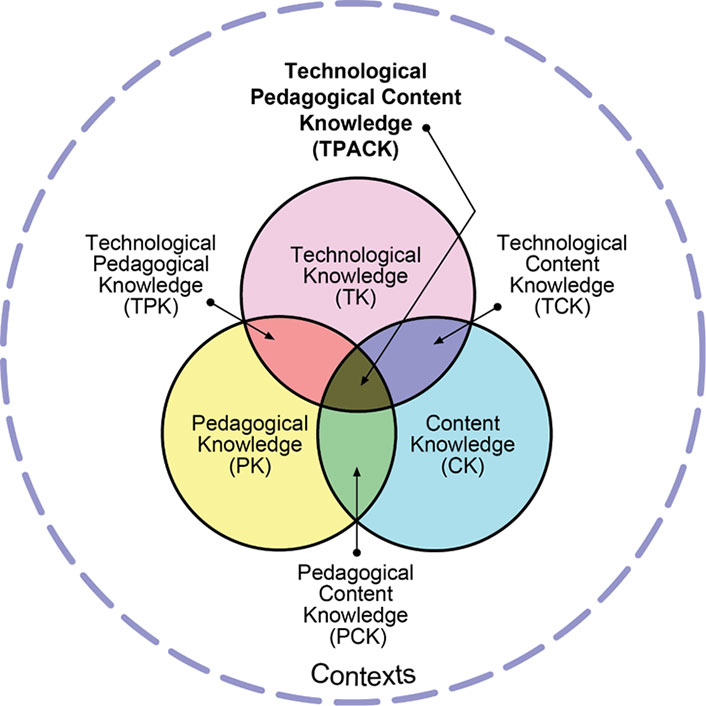 Large dotted line circle labelled Contexts. Inside large circle are three smaller circles overlapping to create a Venn diagram. Pink Circle: Technological Knowledge (TK). Blue Circle: Content Knowledge (CK). Yellow Circle: Pedagogical Knowledge (PK). Pink/Blue overlap: Technological Content Knowledge (TCK). Blue/Yellow Overlap: Pedagogical Content Knowledge (PCK). Yellow/Pink Overlap: Technological Pedagogical Knowledge (TPK). Center where all 3 overlap: Technological Pedagogical Content Knowledge (TPACK).
