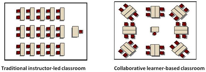 Collaborative Classroom Curriculum : New technologies pedagogies and curriculum a practical