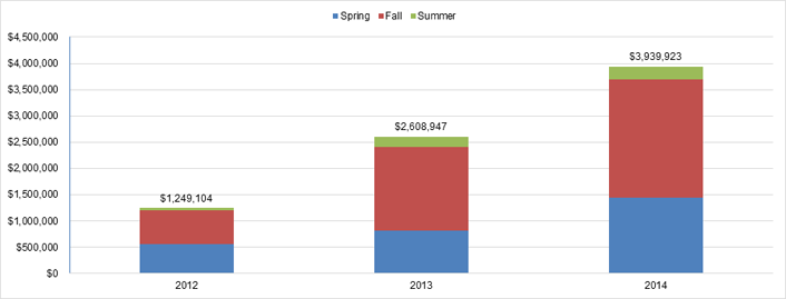 Figure 3. Cost savings for students participating in IU's e-texts initiative