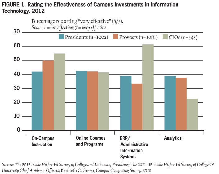 Figure 1. Rating the Effectiveness of Campus Investments in Information Technology, 2012