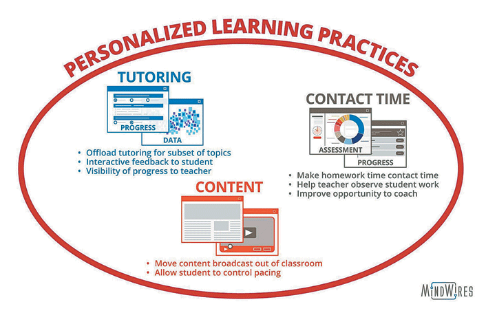 Personalized learning practices: Tutoring, Content and Contact Time