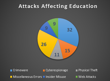 Figure 2 - Educational breach statistics