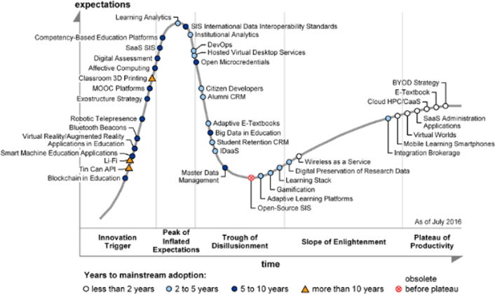 Gartner's 2016 Hype Cycle for Ed