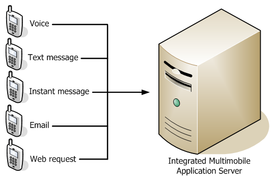 Illustration of integrated multimoble application server