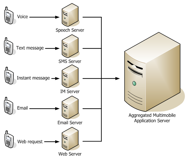 Illustration of aggregated multimoble application server