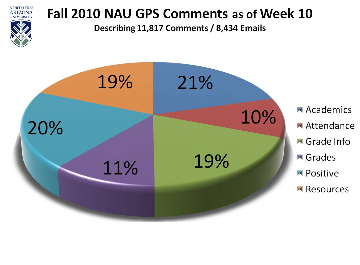 Image is a pie chart Title is Fall 2010 NAU GPS Comments as of Week 10 Subtitle is Describing 11,817 Comments in 8,434 Emails The breakdown of comment types and percentages are: Acadmics- 21% Attendance- 10% Grade Info- 19% Grades- 11% Positive Feedback- 20% Resources- 19%
