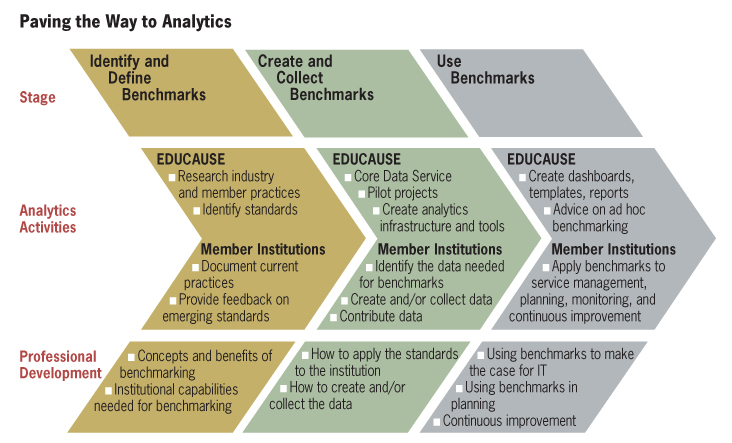 creating a benchmark quality in human The law enforcement tech guide for creating performance measures that work is intended to help readers develop their own insightful measures that can be relied on to make improvements to individual programs and initiatives, and to improve the effectiveness of a.