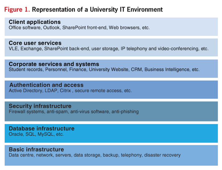 developing information systems information technology strategies • information technology strategy - an identification of the technology needed to support the information and information systems strategy [cipfa, 2001] application.