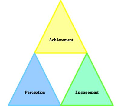 The Phased Triangulation Evaluation Model Ptem Educause
