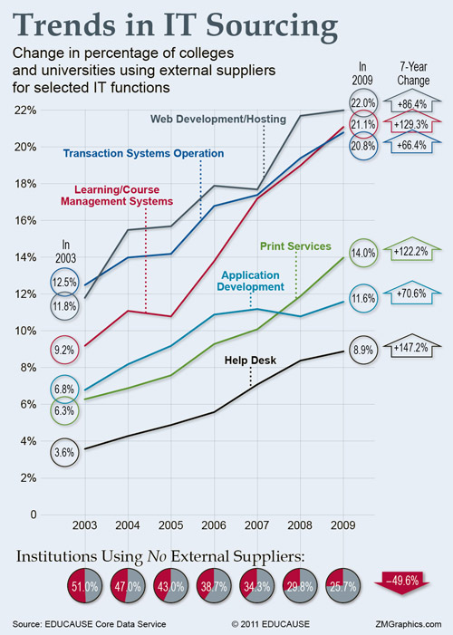 Trends in IT Sourcing