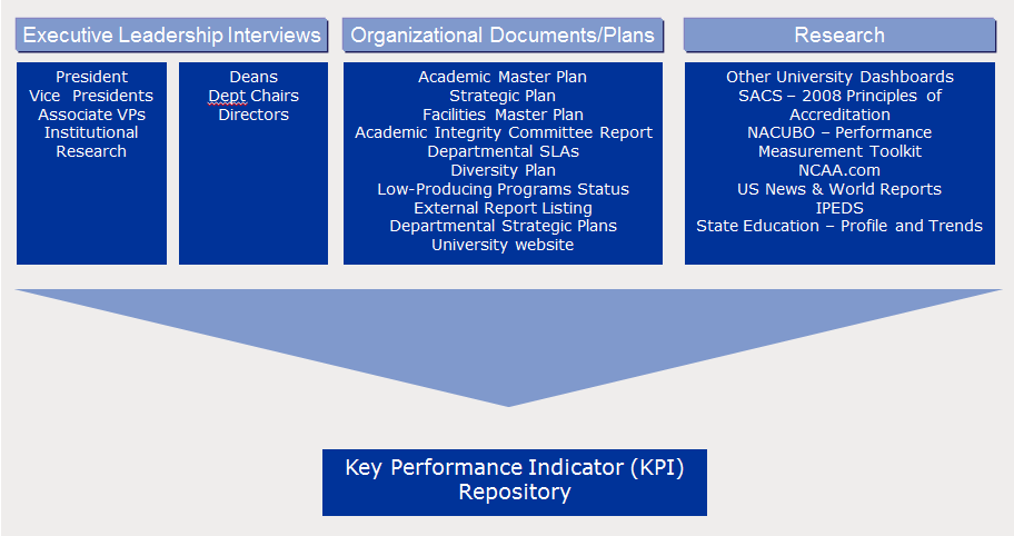 Define Key Performance Indicators (KPIs)