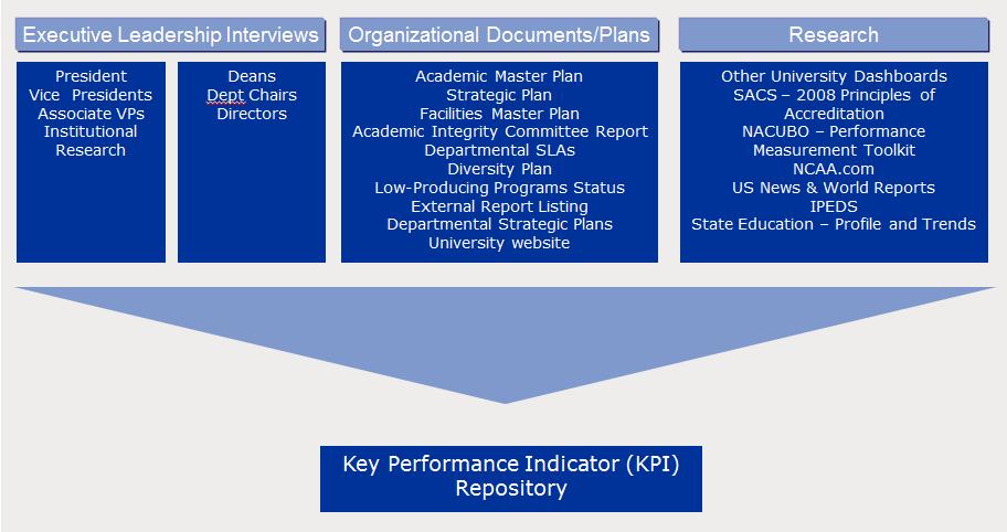 Collaborative Development Of Key Performance Indicators