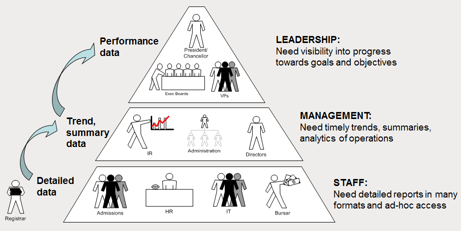 Define KPIs Key Performance Indicators