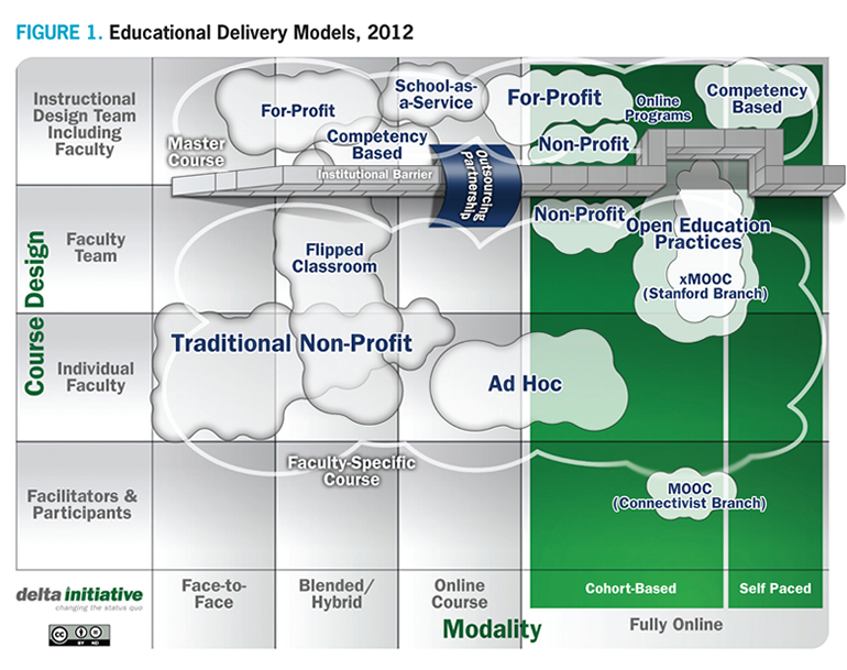 Classroom Design And Delivery ~ Online educational delivery models a descriptive view