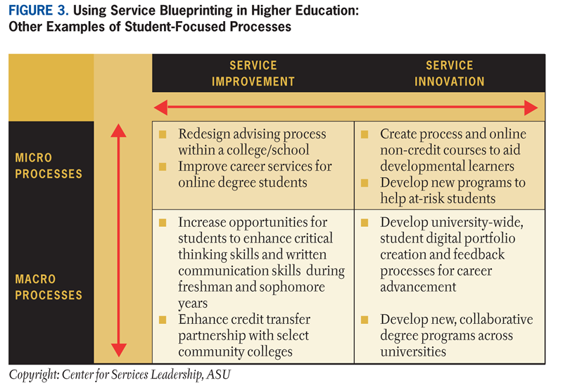Service blueprinting transforming the student experience educause service improvement however even with a process in place a radical change may be deemed necessary in which case the blueprinting efforts would be malvernweather Gallery