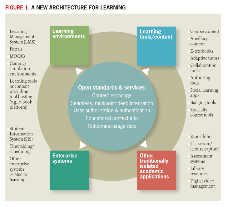 A New Architecture For Learning Educause