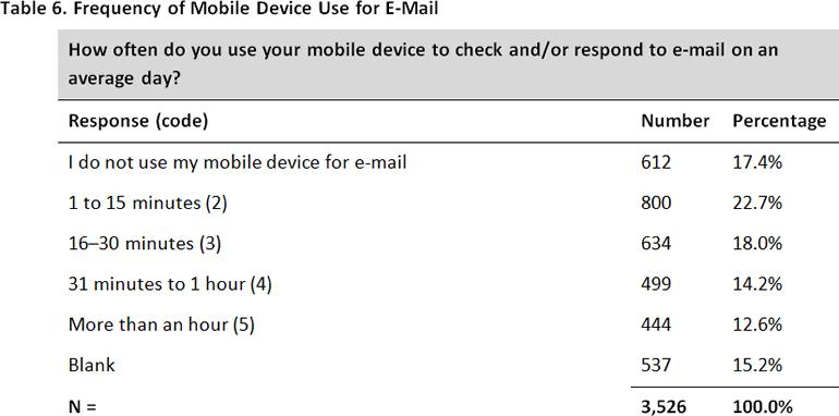 communication survey examples