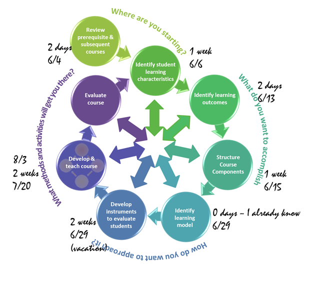 Designing The Wheel Built In Instructional Technology Educause
