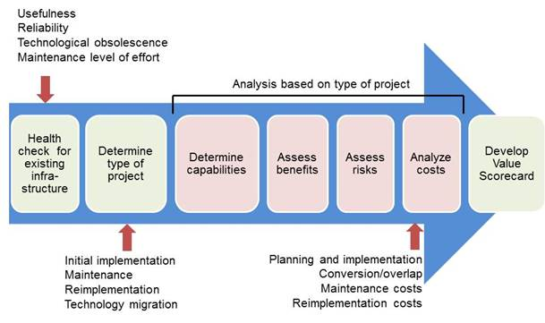 It Infrastructure Projects A Framework For Analysis Educause