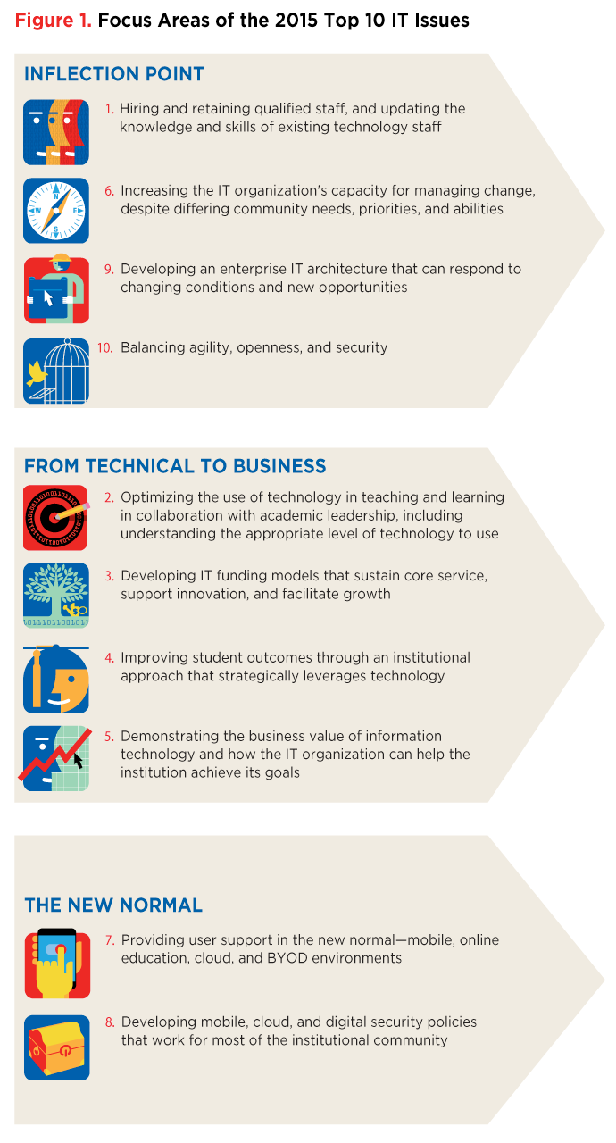 How is information technology used in banks?