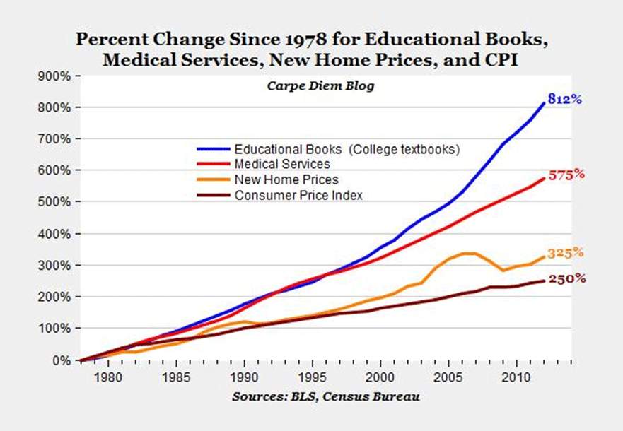 Graph showing percent change since 1978 for educational books, medical services, new home prices and CPI